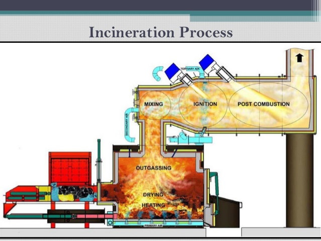 negative impacts of incineration